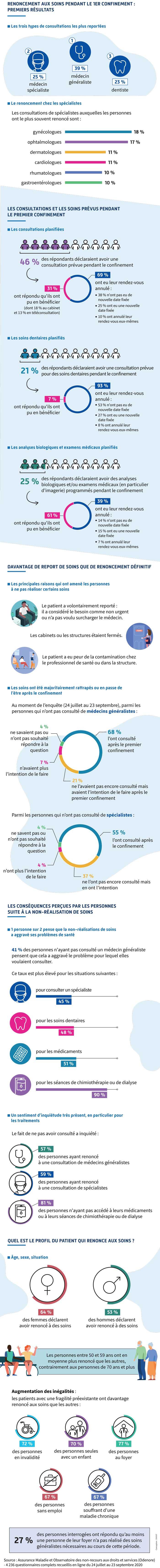 Infographie présentant les résultats d'une étude sur le renoncement aux soins (description complèete ci-après)