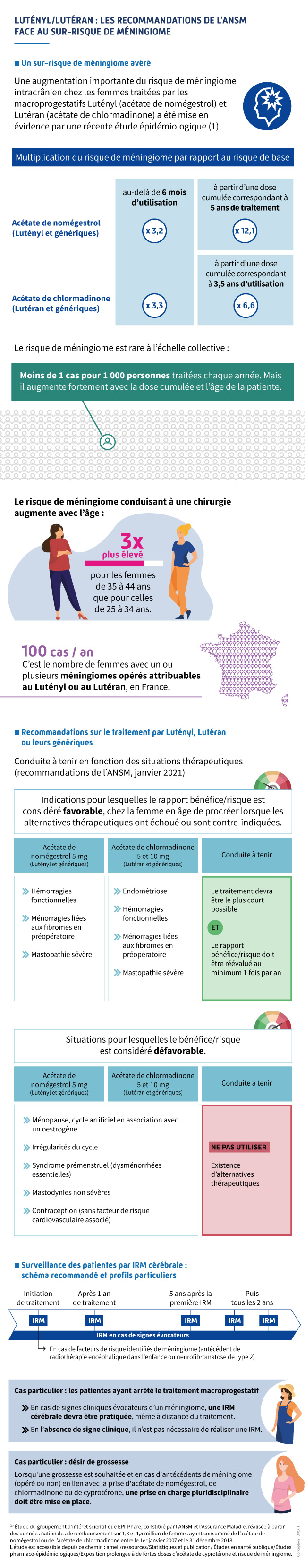 Lutényl/Lutéran : les recommandations de l'ANSM face au sur-risque de méningiome