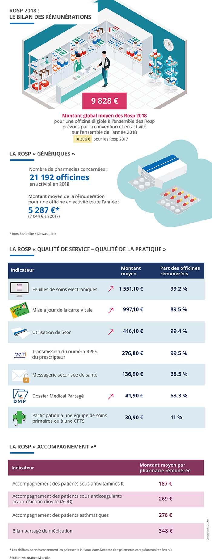 Infographie présentant le bilan de la Rosp 2018 pour les pharmaciens. Description complète ci-après