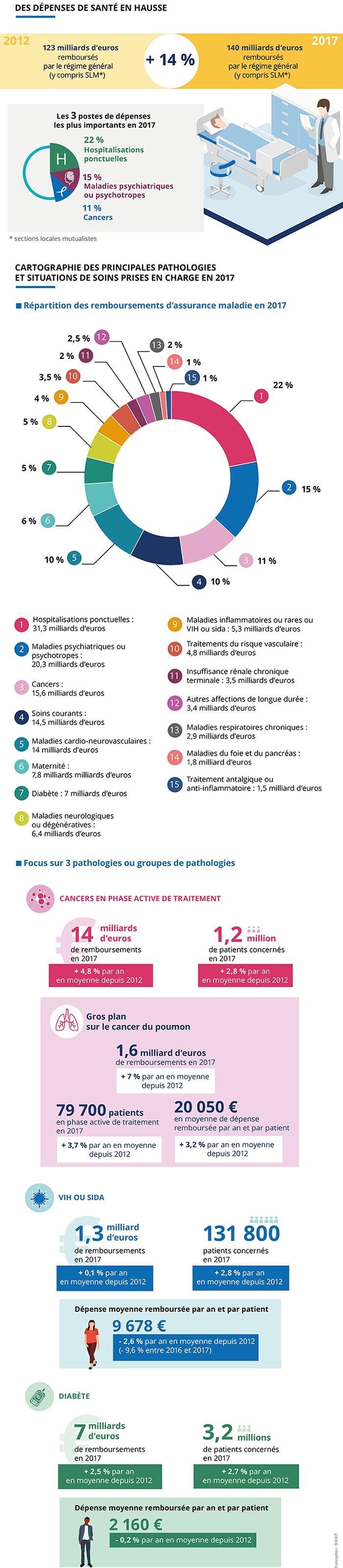 Infographie présentant la cartographie médicalisée des dépenses de santé 2017. Description complète ci-après.