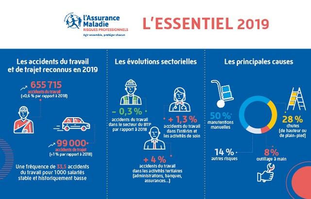 Infographie issue de l'Essentiel 2019 présentant les chiffres-clés des accidents du travail et de trajet (description complète ci-après)