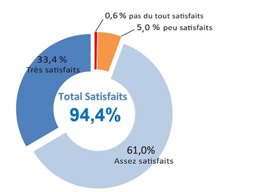 Diagramme présentant la satisfaction globale des assurés issus du Baromètres 2018 : 94,4 % total satisfaits, 33,4 % très satisfaits, 61,0 % assez satisfaits, 5,0 % peu satisfaits, 0,6 % pas du tout satisfaits