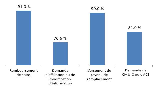 Graphique présentant la satisfaction des assurés par démarches : 91 % remboursement de soins, 76,6 % demande affiliation ou modification d'information, 90 % versement du revenu de remplacement, 91 % demande CMU-C ou ACS