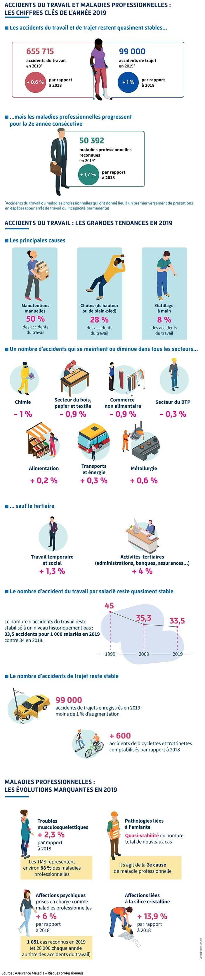 Infographie présentant un bilan de l'année 2019 pour les accidents et maladies professionnelles. Description complète ci-après.