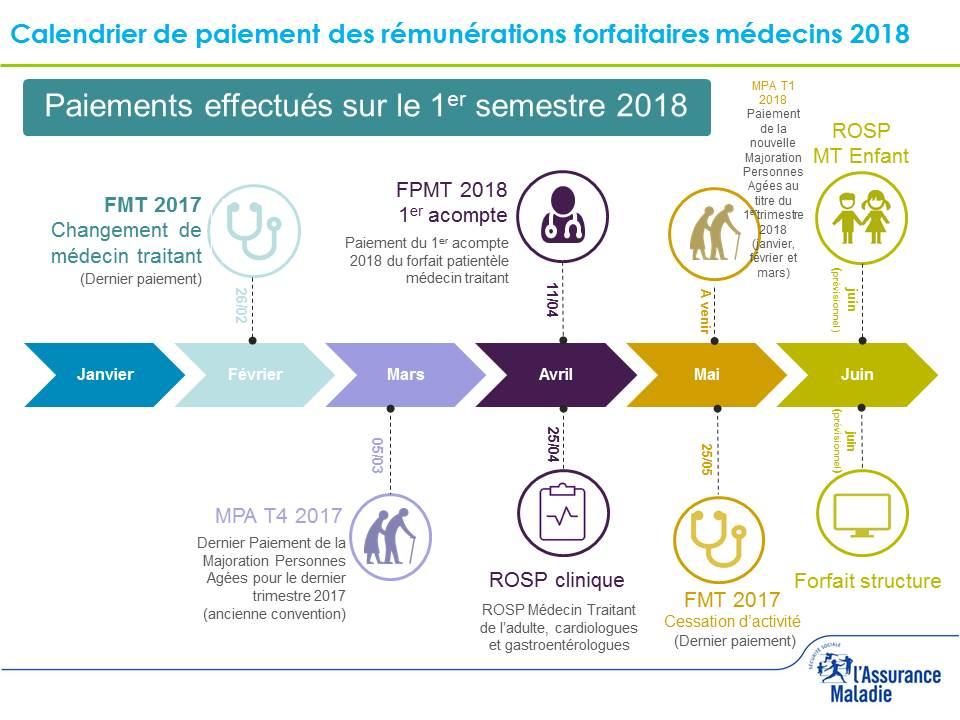 calendrier-remunerations-medecins-1er-sem-18.jpg