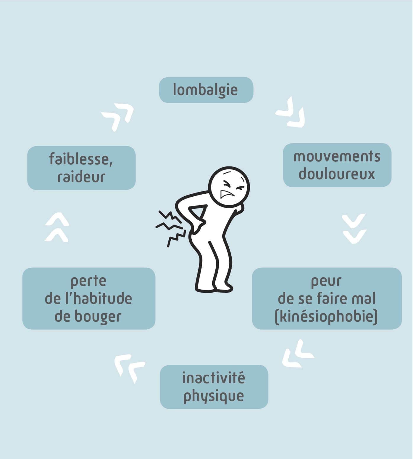 Infographie représentant le cercle vicieux de la lombalgie : peur de se faire mal (kinésiophobie), inactivité physique, perte de l'habitude de bouger, faiblesse, raideur
