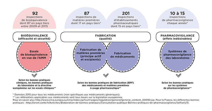 Graphique expliquant les étapes de test en bioéquivalence, en fabrication et en pharmacovigilance d'un médicament avant sa mise sur le marché (cf. description détaillée ci-après)