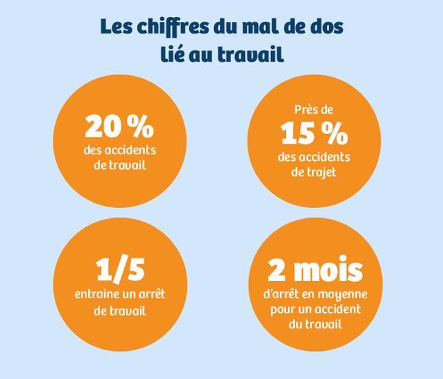 Infographie : le mal de dos lié au travail représente 20 % des accidents de travail, près de 15 % des accidents de trajet, un cinquième des arrêts de travail et 2 mois d'arrêt en moyenne pour un accident de travail