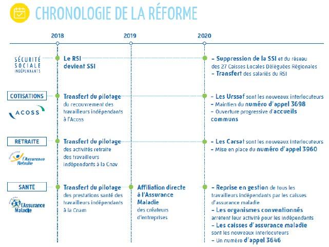 Réforme RSI : les dates à retenir