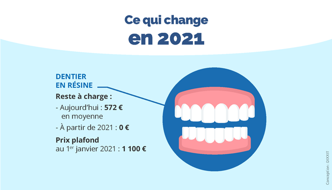 b10b48b9c192a Infographie remboursements-prothese-dentaire-2021 670.png