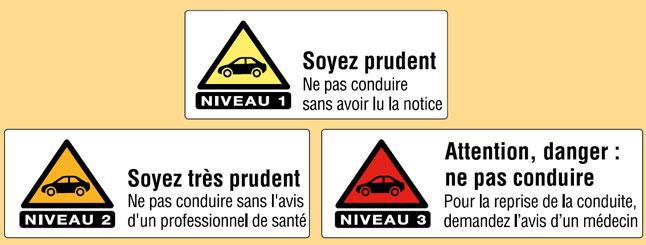 Infographie représentant les trois niveaux de risque de la prise de médicament sur la conduite (cf. description détaillée ci-après)