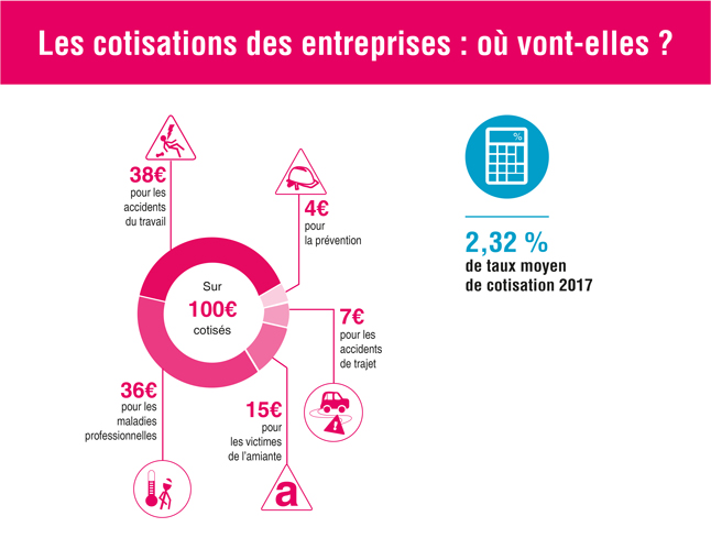 Infographie représentant la répartition des cotisations entreprise sur 100 € cotisés (cf. description détaillée ci-après)