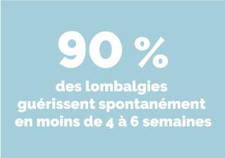 Infographie indiquant que 90 % des lombalgies guérissent spontanément en moins de 4 à 6 semaines