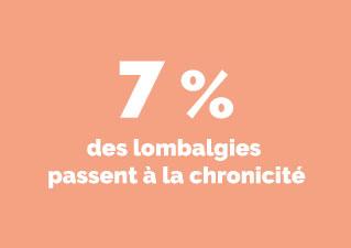 Infographie indiquant que 7 % des lombalgies passent à la chronicité