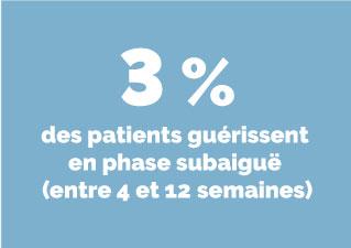 Infographie indiquant que 3 % des patients guérissent en phase subaiguë, entre 4 à 12 semaines