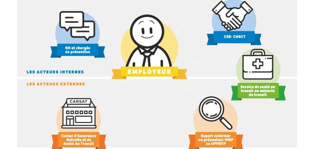 Infographie présentant l'écosystème de la prévention en interne et en externe (cf. description détaillée ci-après)