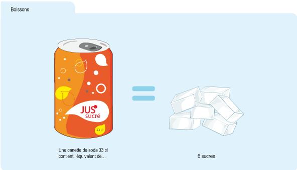 Schéma : équivalence d'une canette de soda en morceaux de sucre