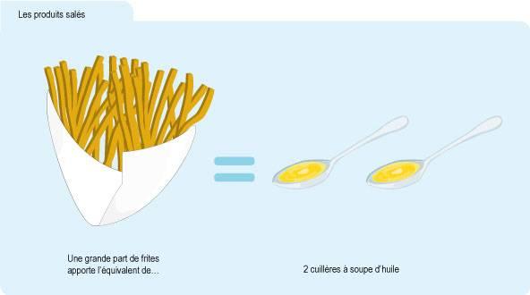 Infographie indiquant qu'une grande portion de frites apporte l'équivalent de 2 cuillères à soupe d'huile