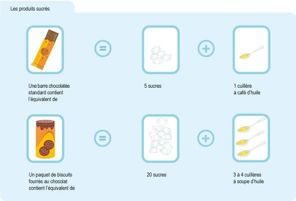 Infographie indiquant qu'une barre chocolatée contient l'équivalent de 5 sucres et d'1 cuillère à café d'huile; et qu'un paquet de biscuits fourrés au chocolat contient l'équivalent de 20 sucres et de 3 à 4 cuillères à soupe d'huile