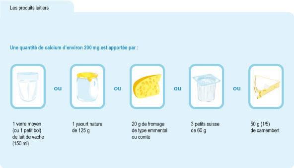 Schéma : équivalences en quantité d'apport de calcium