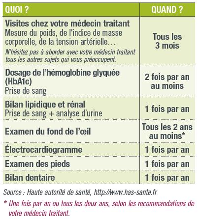 examens_recommandes_diabete.png