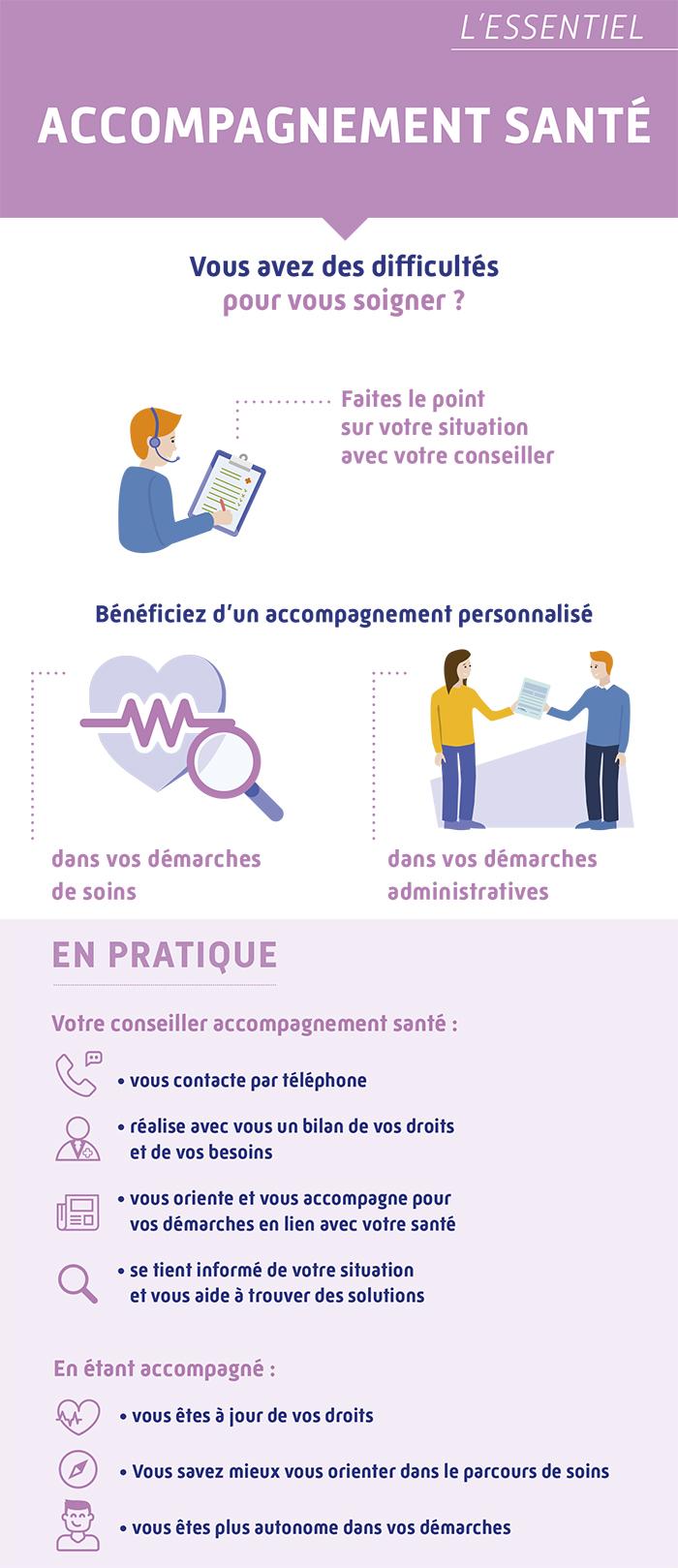 Flyer Accompagnement santé (transcription complète dans le contenu de la page)