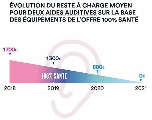 Evolution du reste à charge moyen pour deux aides auditives sur la base des équipements de l'offre 100 % santé : en 2018 170€, 2019 1300€, 2020 800€ et 2021 0€.