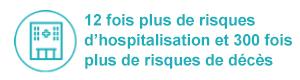 Picto d'un hôpital avec l'indication : 12 fois plus de risques d'hospitalisation et 300 fois plus de risques de décès