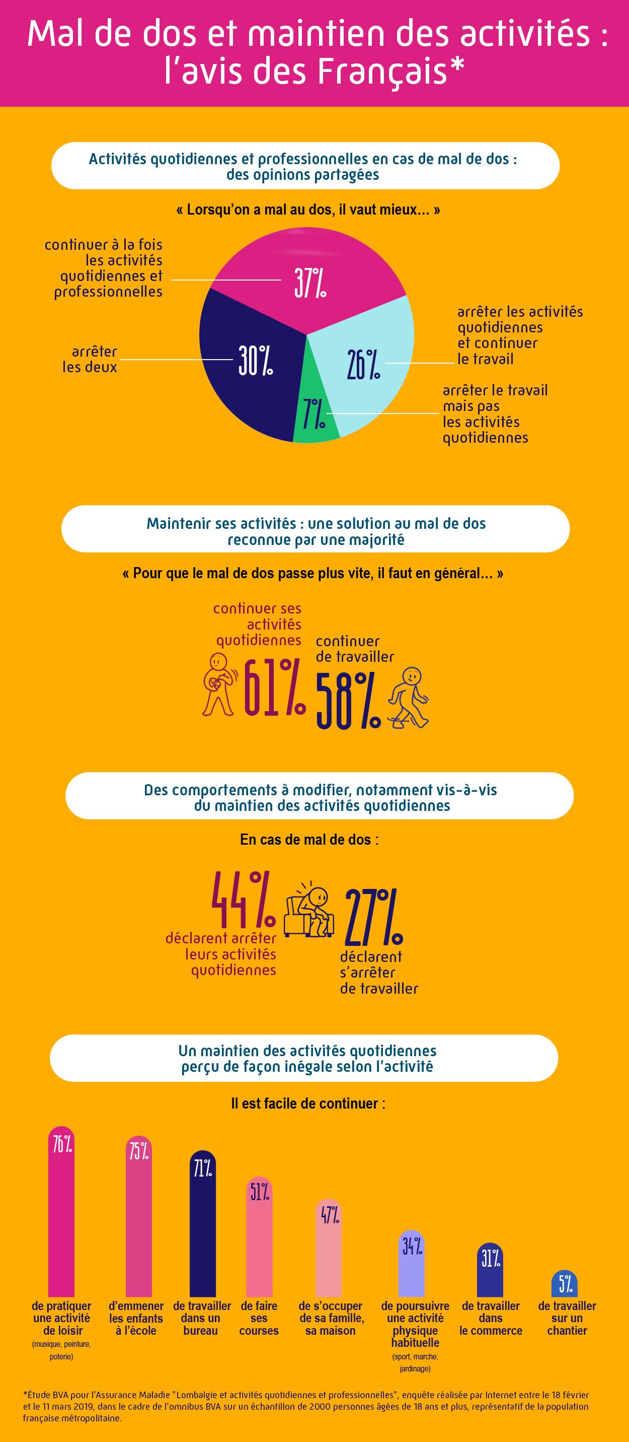Infographie Mal de dos : ce que penses les français, transcription complète ci-dessous