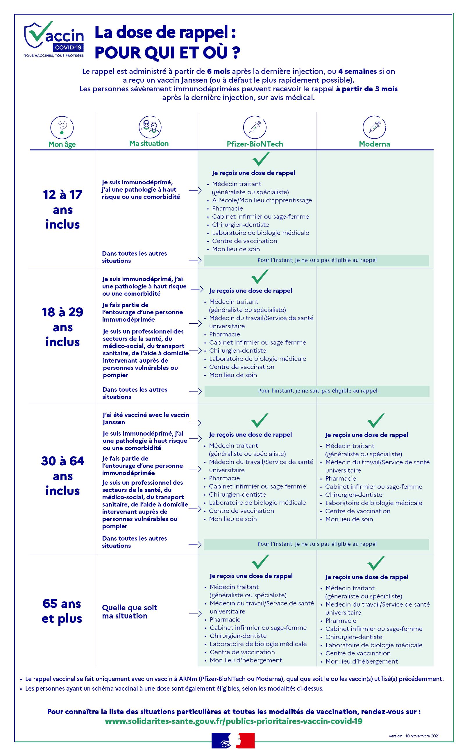 infog-vaccin-dose-rappel-covid19.png