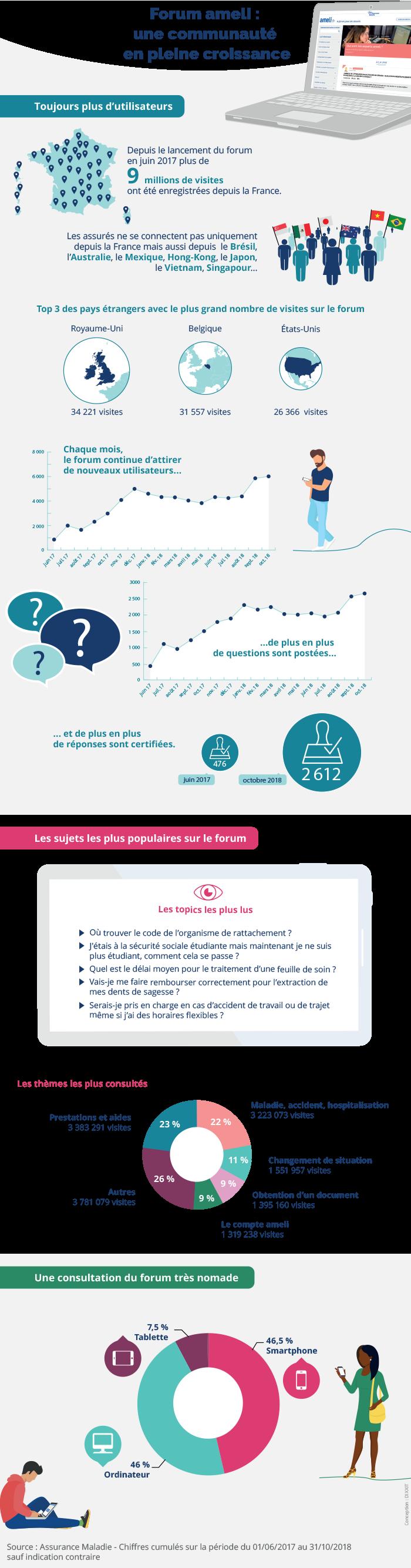 infographie-actu-forum-ameli.png