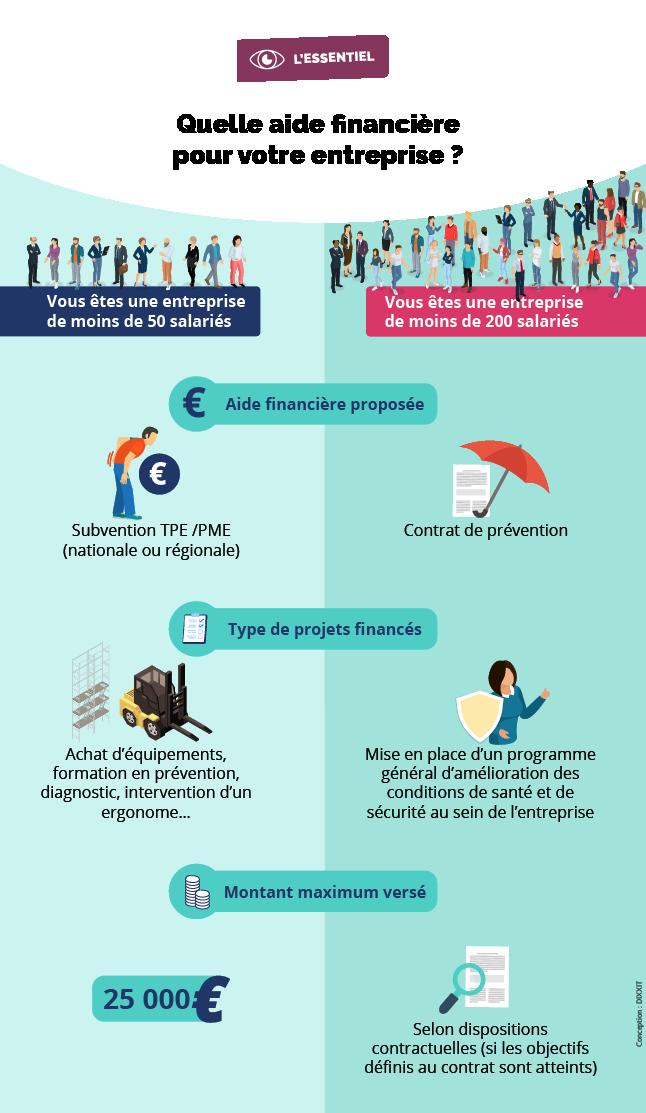 Infographie présentant les aides financières en fonction du nombre de salariés