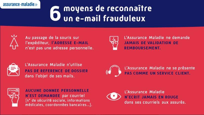 Infographie présentant 6 moyens de reconnaître un e-mail frauduleux (description complète ci-après)