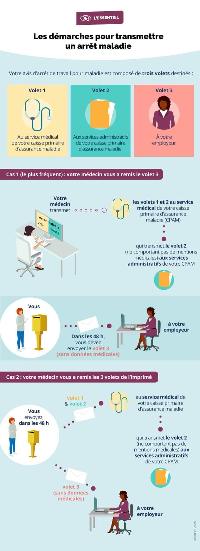Infographie représentant les démarches à effectuer pour transmettre votre avis d'arrêt de travail (cf. description détaillée ci-après)