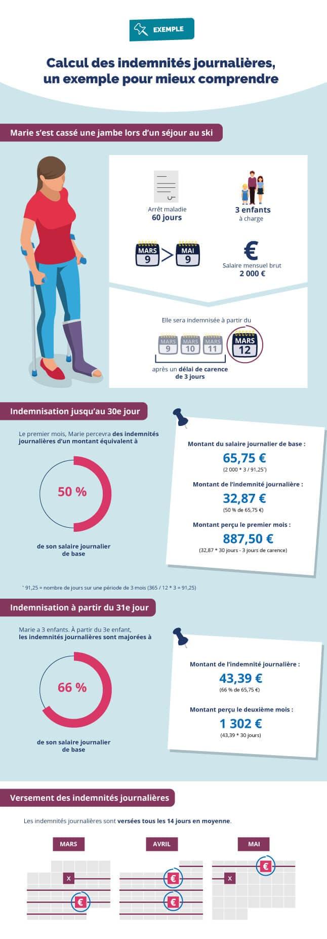 Infographie d'un exemple du calcul d'indemnités journalières d'une salariée en cas d'arrêt de travail (cf. description détaillée ci-après)