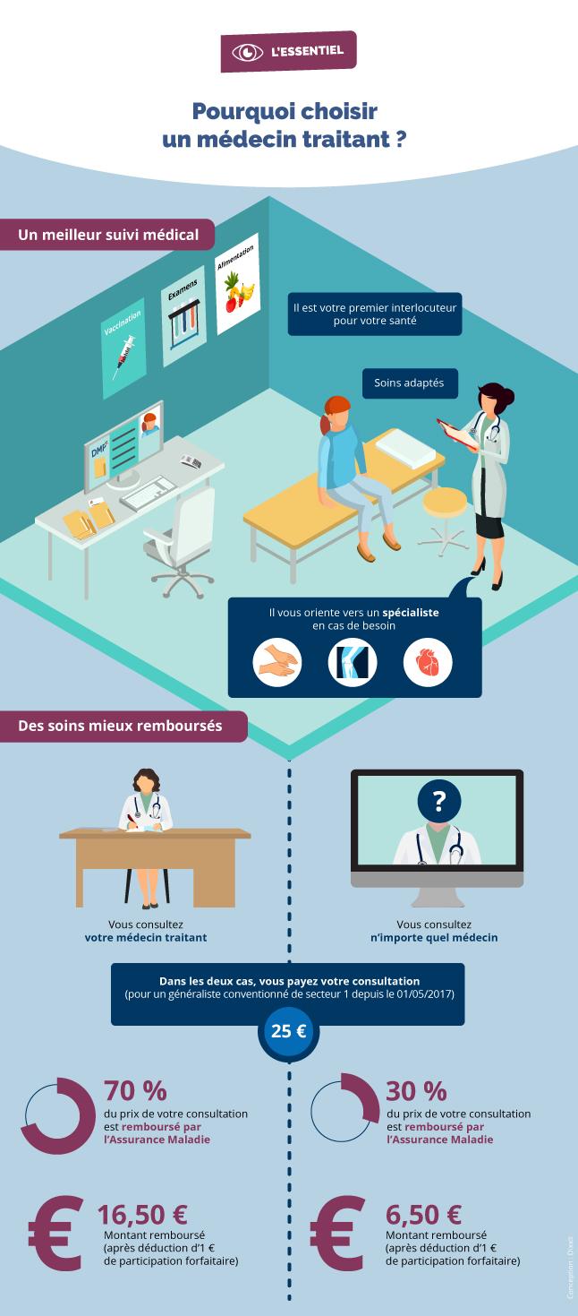 Infographie expliquant les principales raisons pour choisir un médecin traitant (cf. description détaillée ci-après)