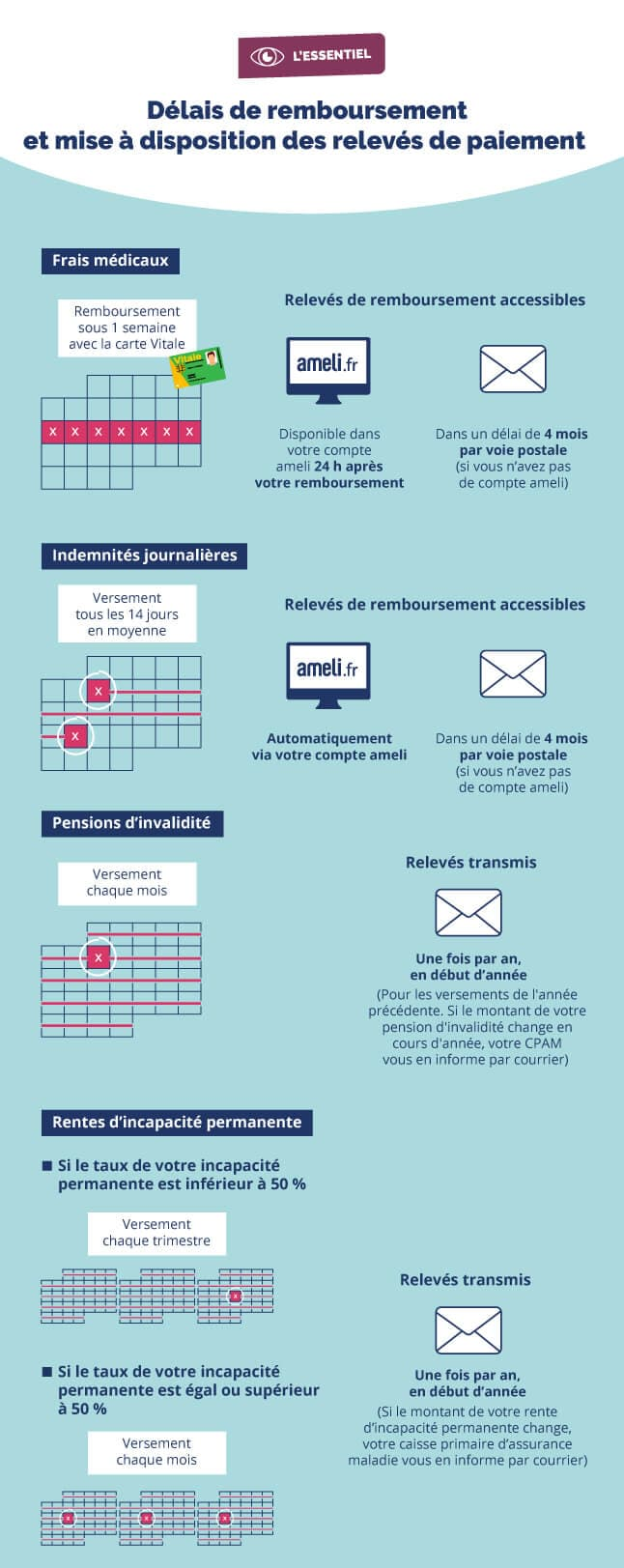 Infographie expliquant les délais de remboursement et la mise à disposition des relevés de paiement en fonction de votre situation médicale (cf. description détaillée ci-après)