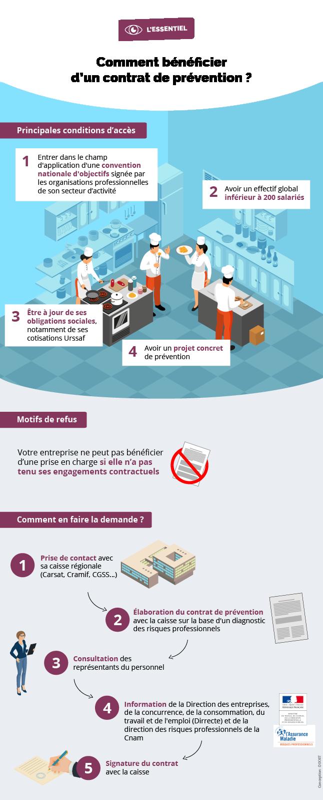 Infographie présentant les conditions d'accès, motifs de refus et démarches pour bénéficier d'un contrat de prévention