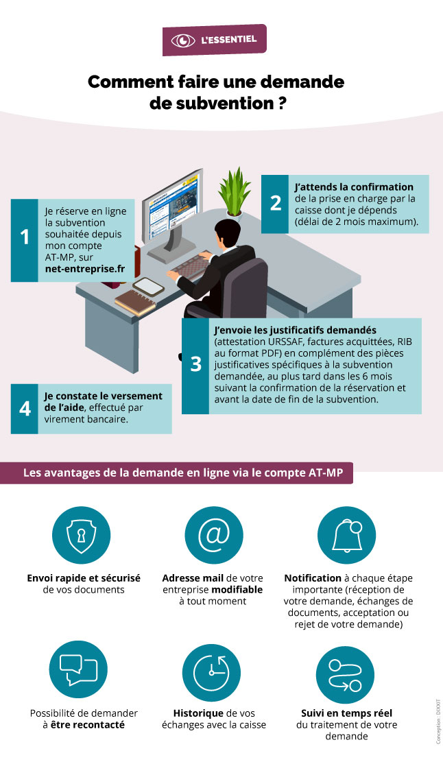 Infographie présentant les démarches pour bénéficier d'une subvention