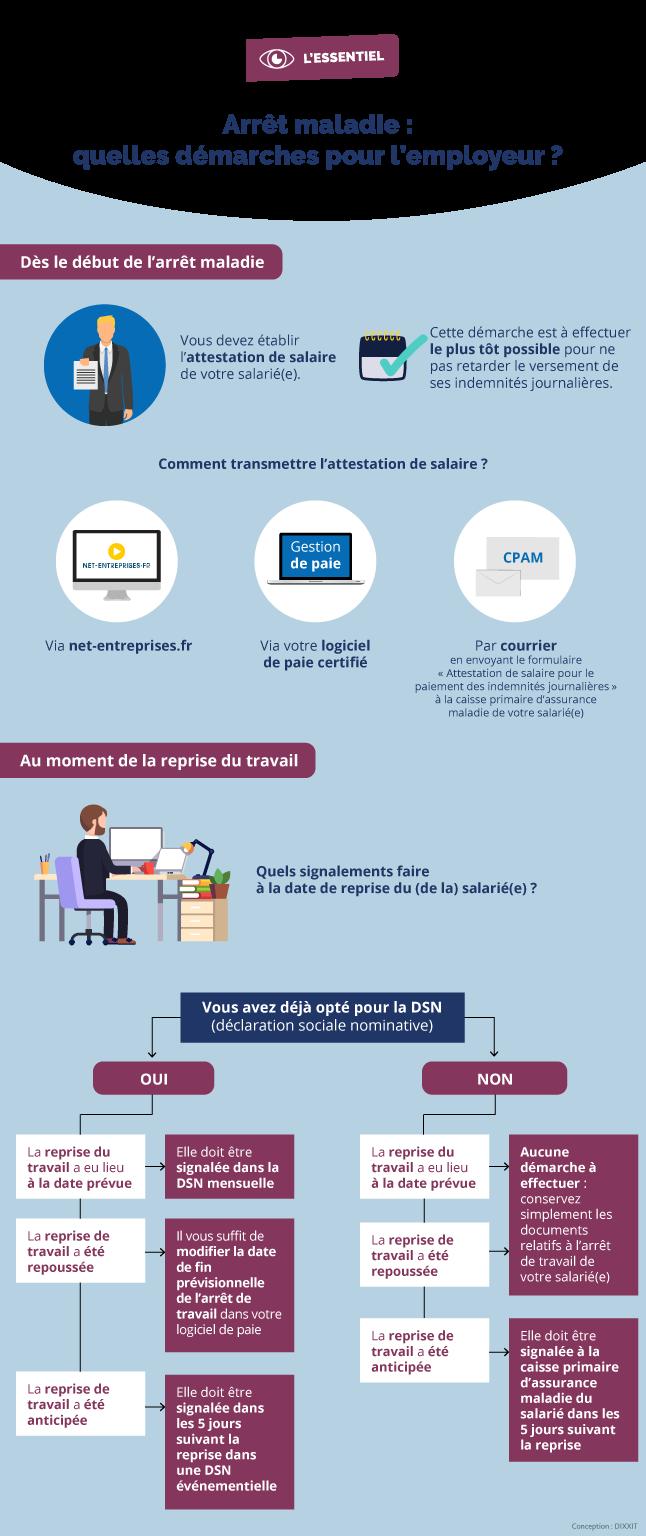 Infographie expliquant les démarches à effectuer par l'employeur en cas d'arrêt de travail de l'un de ses salariés (cf. description détaillée ci-après)