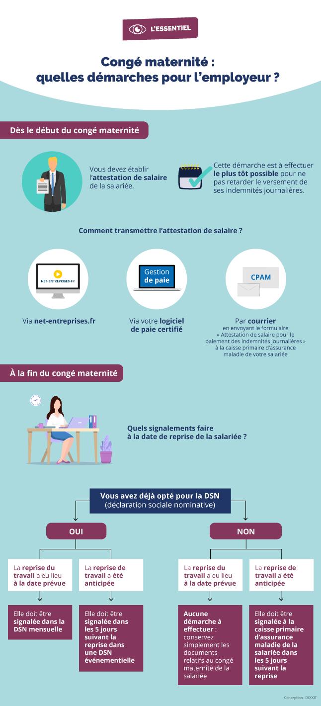 Infographie résumant les démarches à effectuer par l'employeur en cas de congé maternité d'une salariée (cf. description détaillée ci-après)