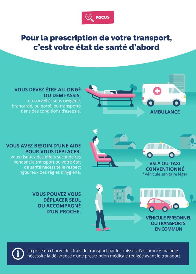 Infographie expliquant les situations où un transport médical est nécessaire ou non (cf. description détaillée ci-après)