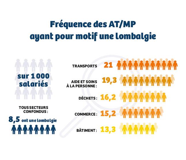 Infographie présentant la fréquence des AT/MP ayant pour motif une lombalgie en fonction du secteur d'activité (cf. description détaillée ci-après)