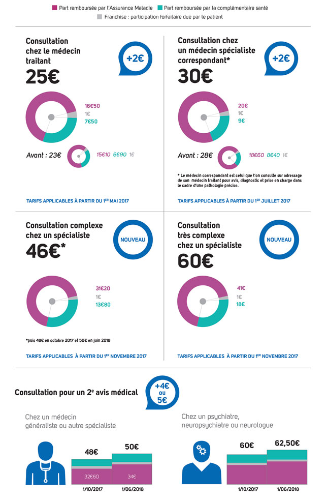 infographie-mesures-cles-convention-medicale-2016-part1.jpg
