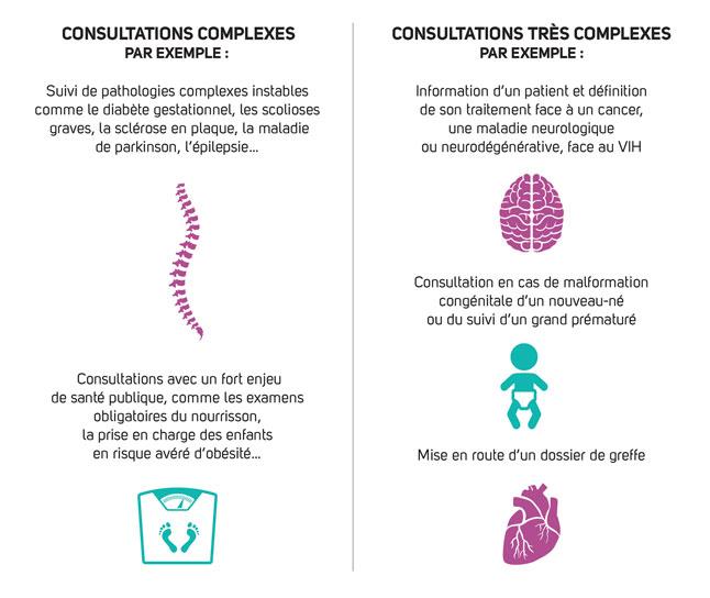 Infographie définissant les consultations complexes et les consultations très complexes (cf. description détaillée ci-après)