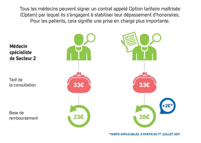 Infographie expliquant les avantages d'un contrat Optam pour les patients et les médecins (cf. description détaillée ci-après)