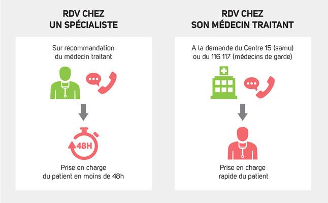 Infographie représentant les démarches à effectuer pour obtenir un RDV rapide avec un spécialiste ou votre médecin traitant (cf. description détaillée ci-après)