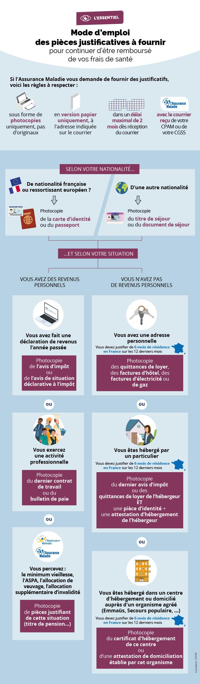 Infographie décrivant la liste des pièces justificatives à fournir pour continuer d'être remboursé des frais de santé