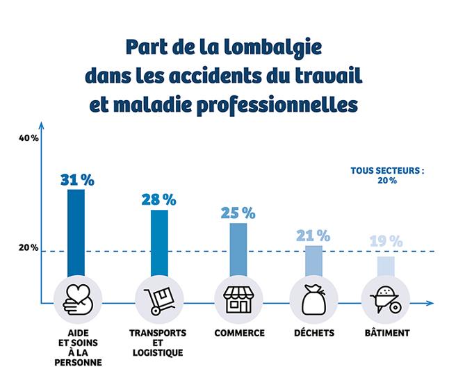 Infographie : part de la lombalgie dans les accidents du travail et maladie professionnelles