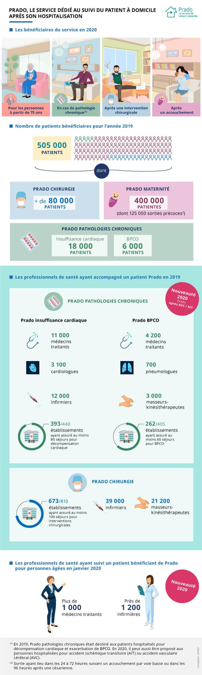 Infographie présentant le service Prado pour les pathologies chroniques, les chirurgies et les maternités (cf. description détaillée ci-après)